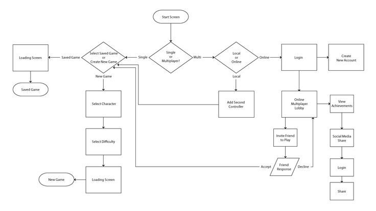 user flow diagrams  jebas us : user flow diagrams - findchart.co