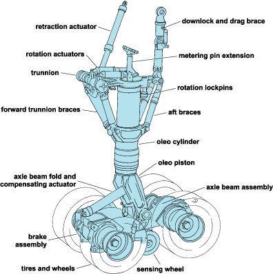 1d243ff43702ac8af7e66c50389c2ba2 aircraft parts landing gear?b=t aircraft parts main landing gear aircraft parts pinterest