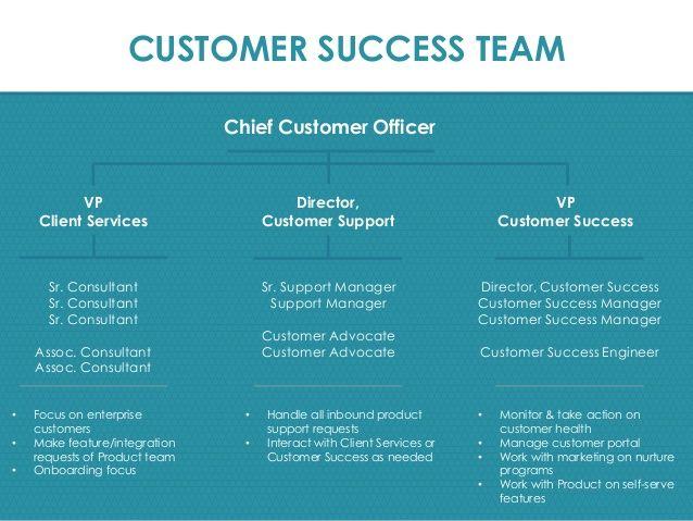 Image result for client success management