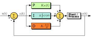 Artigo: Controlador PID (Proporcional-Integral-Derivativo) - Parte 2 - Utilizando PID no Arduino - Laboratorio de Garagem (arduino, eletrônica, robotica, hacking)