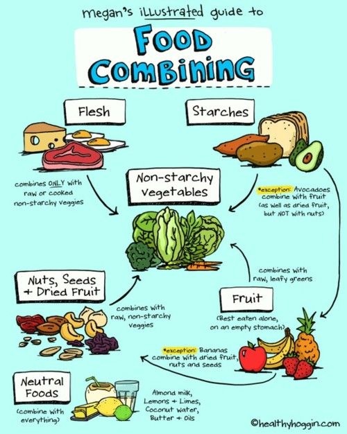 17 Best images about Acid/Alkaline & Food combining on ...