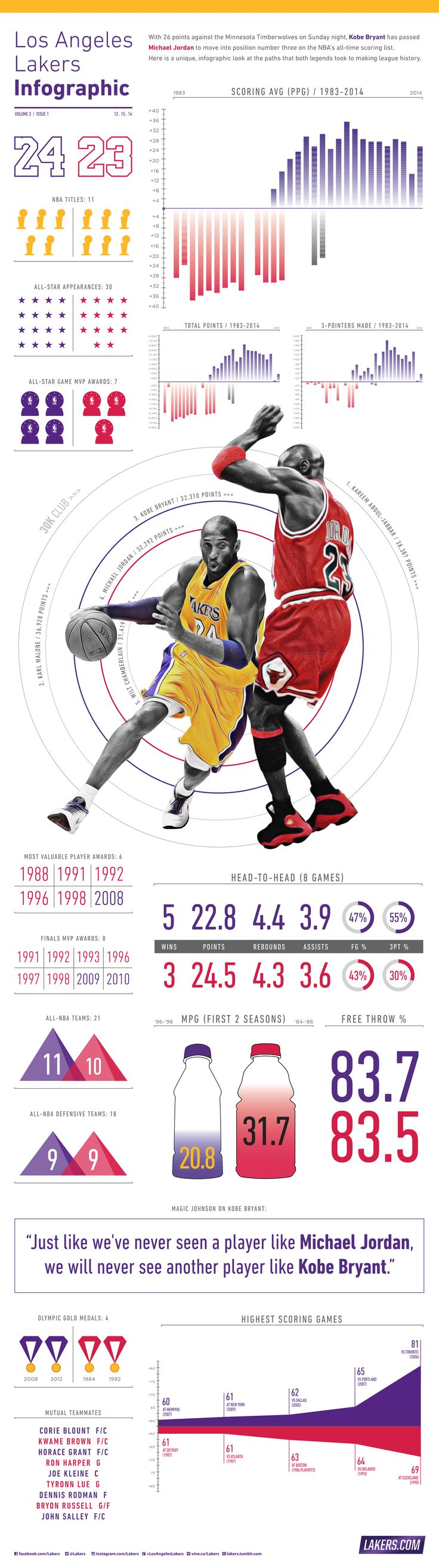Lakers Infographics | Los Angeles Lakers
