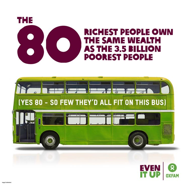 The richest 80 people now have the same wealth as 3.5 billion poorest. Help us to ‪#‎EvenItUp‬ - SHARE this pin and take action here: https://act.oxfam.org/ireland/even-it-up