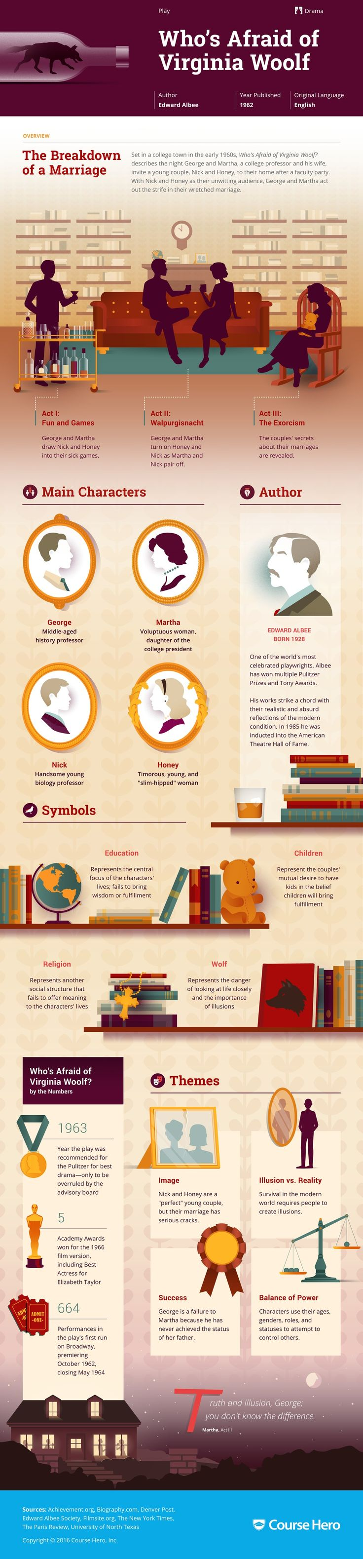 Who's Afraid of Virginia Woolf? Infographic | Course Hero