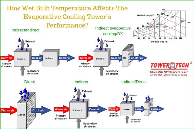 How Wet Bulb Temperature Affects The #Evaporative #Cooling #Tower's Performance?