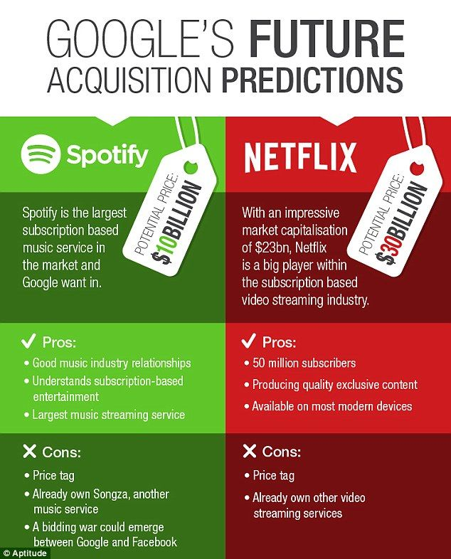 netflix target market Netflix could open a new market to target different genres and languages of films to increase profits as mentioned earlier under demographics segmentation, families without children use netflix twice as much as families with children.
