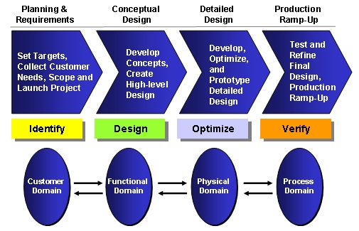 dfss has emerged as an important speciality within lean
