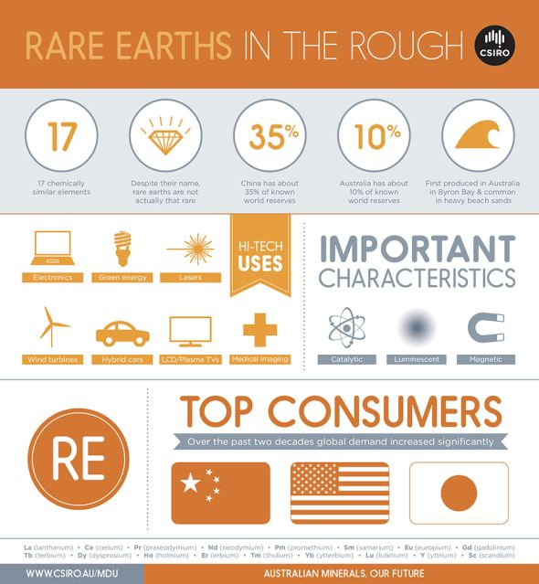 Don't be fooled – despite the name, rare earths are not actually that rare. In fact they're relatively plentiful in the Earth's crust.This is fortunate, because demand for rare earths has skyrocketed over the past two decades. That's because they're used in lots of high-tech devices like electronics, green energy, hybrid cars, and even lasers.