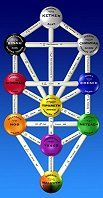 Healing TUNING FORKS - Kabbalah Tree of Life - The ARCHANGELS