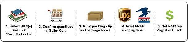 mybookbuyer.com, ecampus.com, cash4books.net - sell used books back