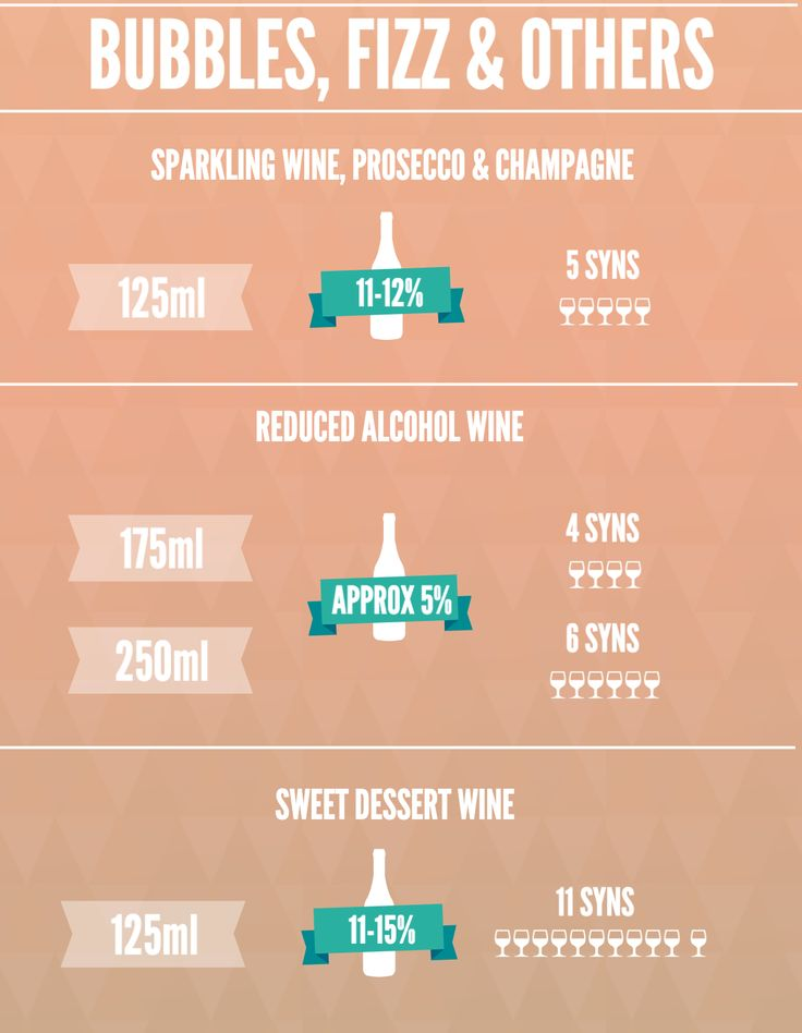Wine Syn Values By The Glass   Slimming World