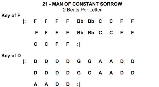 free man of constant sorrow chord progression cheat sheet