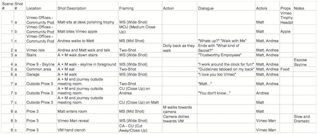 Making A Shot List Shot List Movie Shots Film Life