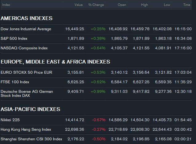 World #Market #Index #Stocks #wallstreet #finance #business #trading #londonstockexchange #stockexchange