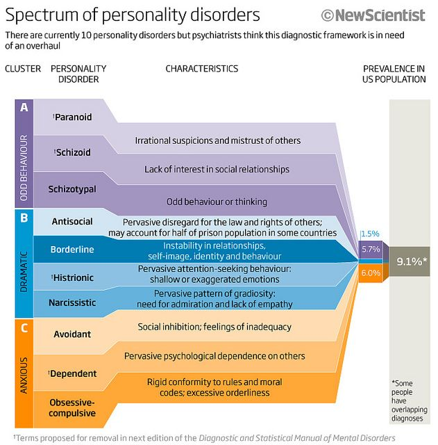 Spectrum of personality disorders. Just in case we need a quick reference guide.