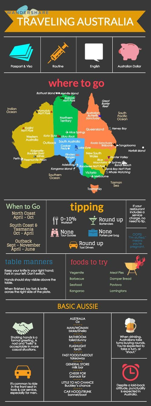 Australia Travel Cheat Sheet; Sign up at www.wandershare.com for high-res images.