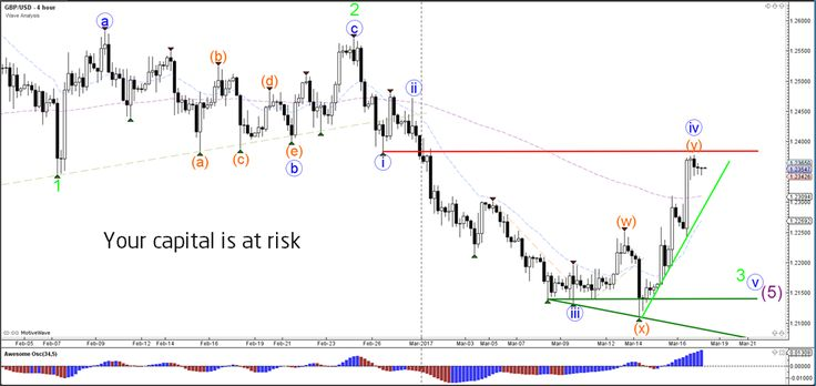 GBP/USD Decision Zone at 1.24 Key Resistance Line  - Your capital is at risk