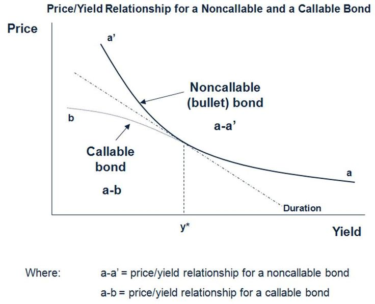 duration and convexity relationship tips