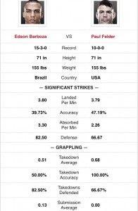 UFC on FOX 16 Edson Barboza vs Paul Felder Prediction