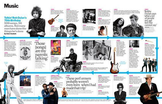 music infographic | Time magazine: