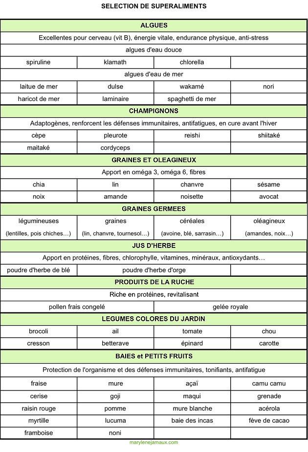 Les super-aliments | Accueil Marylene Jamaux Naturopathe Reflexologue plantaire Toulouse