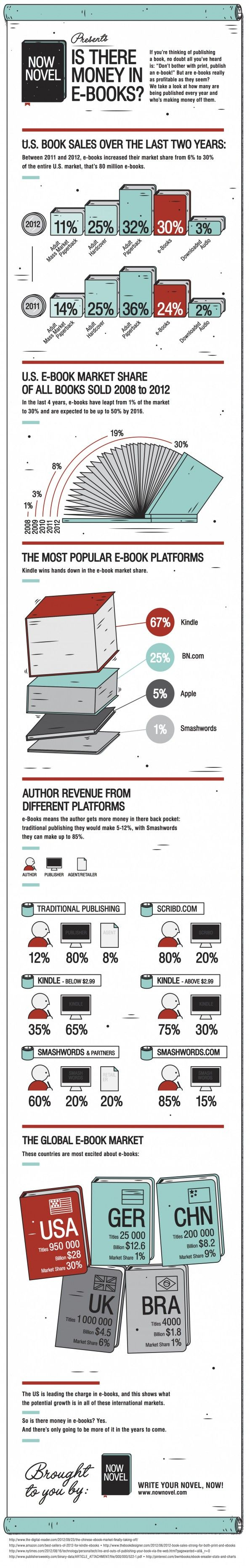 The 16 best ebook stats images on pinterest reading infographic is there money in e books infographic fandeluxe Images