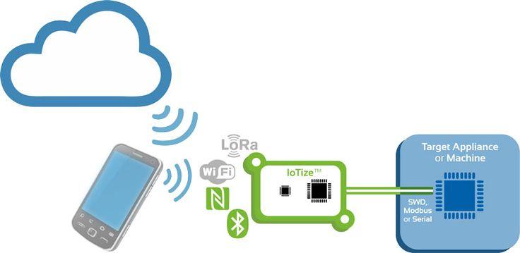 L'adaptation d'un système embarqué existant à l'Internet des Objets peut nécessiter un investissement conséquent en nouveaux matériels et logiciels. Ce processus prend du temps et n'est pas sans risques. IoTize, de la société française Keolabs, est une solution prête à l'emploi qui permet d'ajouter des connexions Wi-Fi, BLE et NFC sans modification du micrologiciel natif.