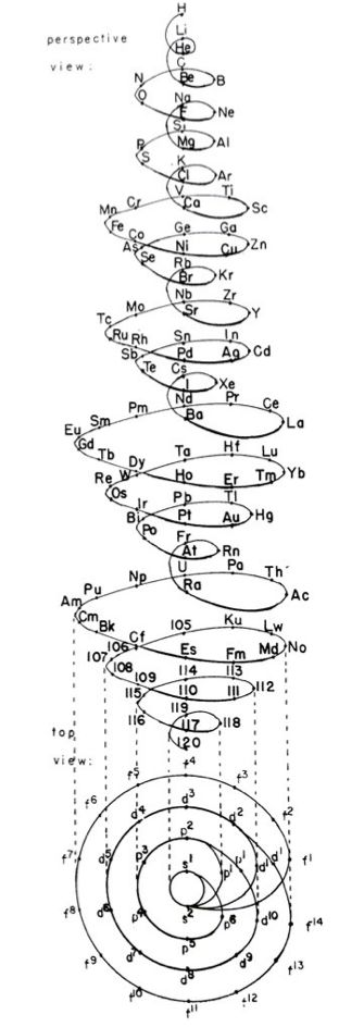 "Schaltenbrand's helical periodic table (1920) Mind, blown! Clearly someone saw this and thought ""Damn, we need a table"""