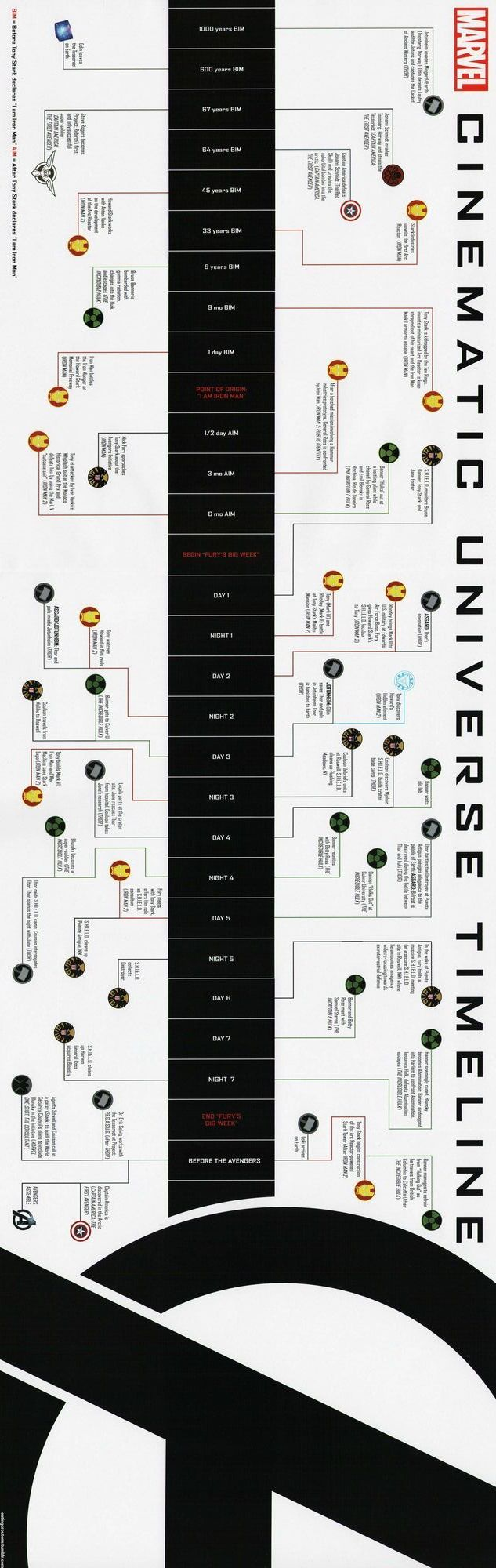 Cinematic Universe Timeline Marvel. https://pagez.com/4136/36-rickdiculous-rick-and-morty-facts