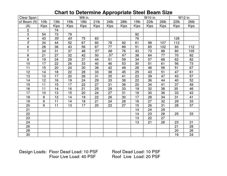 Steel I Beam Sizes Chart Google Search Steel Beam