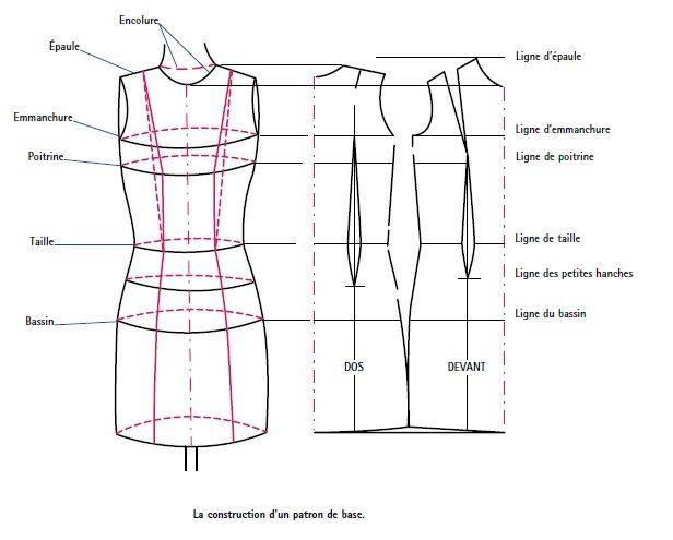 fashion design on pinterest