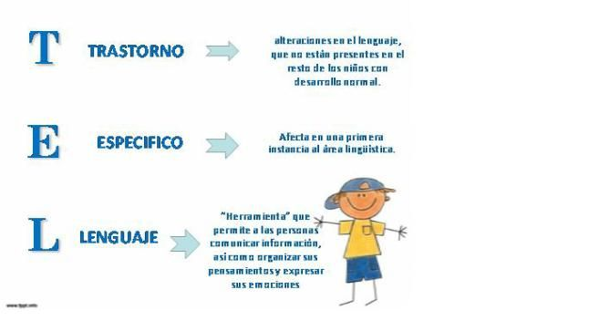 Logopedia en especial: Trastorno Específico del Lenguaje (TEL)