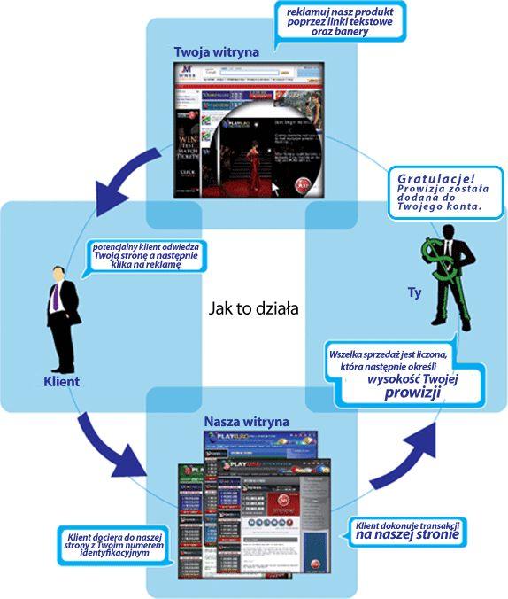 LottaRewards.com jest to oficjalny program afiliacyjny PlayHugeLottos.com. Ten wszechstronny program partnerski daje Ci możliwość promowania loterii oferowanych przez PlayHugeLottos.com (w Twoim własnym języku) i zarabiania dożywotnej prowizji od wszystkich graczy, którzy zapiszą się poprzez Ciebie. www.lottarewards.com