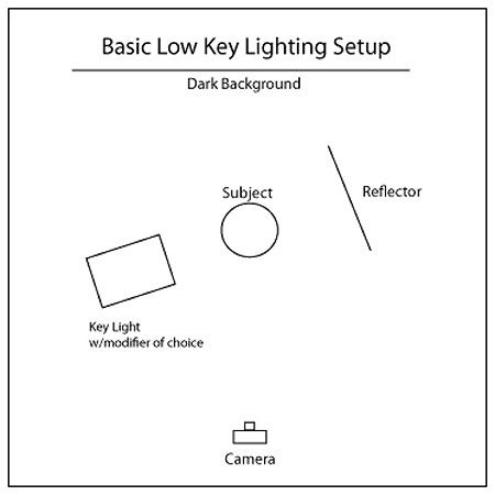 Low-key lighting requires only one key light, optionally controlled with a fill light or a simple reflector. This type of setup is usually shot against a dark background.