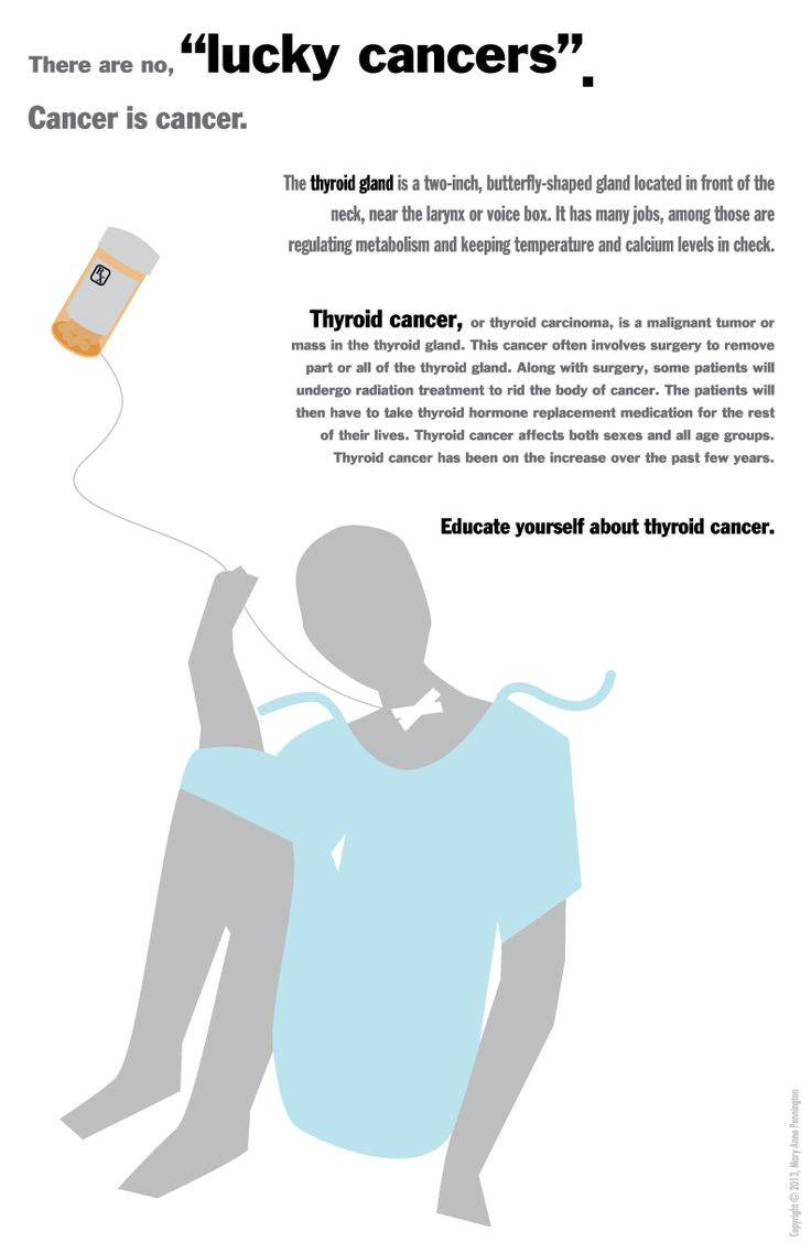 thyroid cancer Anaplastic cancer — anaplastic cancer is the fastest growing type of thyroid cancer the cancer cells are extremely abnormal and spread rapidly to other parts of.