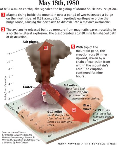 an analysis of the eruption of the mount st helens volcano on the 18th of may 1980 Constraints on eruption dynanucs, mount st helens, wa,  precursory activity to the may 1980 eruption began in  volcano activity culminated on may 18.