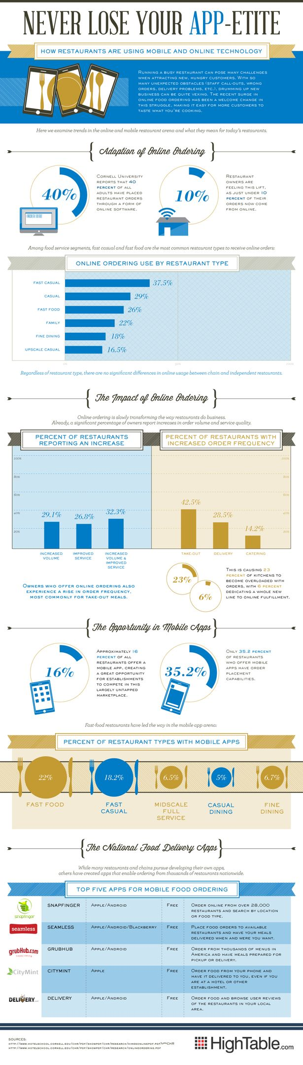 Never Lose Your App-etite (infographics)