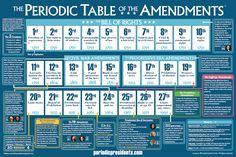 What five freedoms does the First Amendment guarantee?  	 When did 18-year-olds gain the right to vote for the president?  	 When was Prohibition repealed?  	 On what day is the president inaugurated?      All of these answers (and more!) can be found on this Periodic Table of the Amendments. This table is a historical journey through the 27 additions to the U.S. Constitution. It highlights the Bill of Rights Amendments, the Civil War Amendments, and the Progressive Era Amendments. It al...