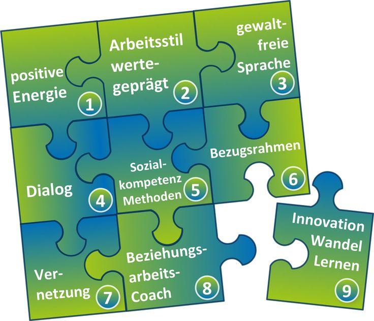 28 besten Wirksame Beziehungsarbeit für vitale Unternehmen, Nagold ...