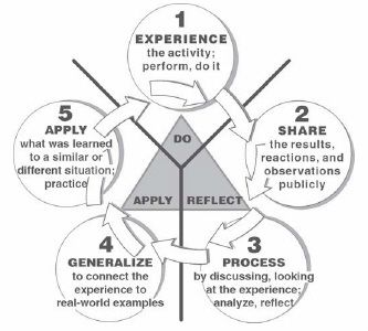 The Experiential Learning Cycle often used in informal and outdoor education settings or constructivist classrooms . This graphic is from 4H