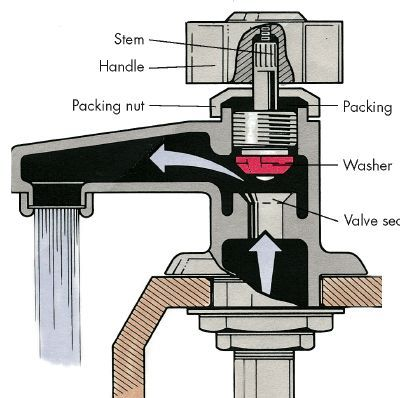 Photo Album Gallery How To Repair a Faucet