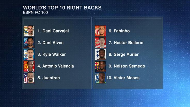 ESPN FC 100: Top 10 right-backs