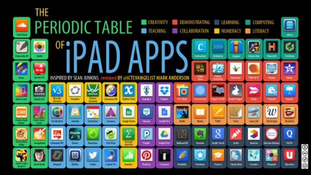 The Periodic Table of iPad Apps. Love the color-coded categories!