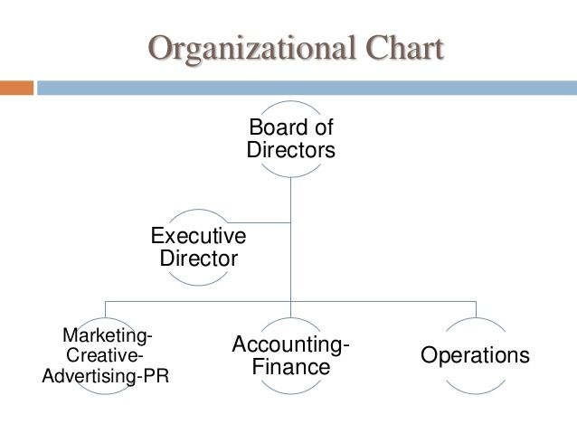 Image Result For Non Profit Museum Organizational Structure Organizational Chart Organizational Structure Organizational