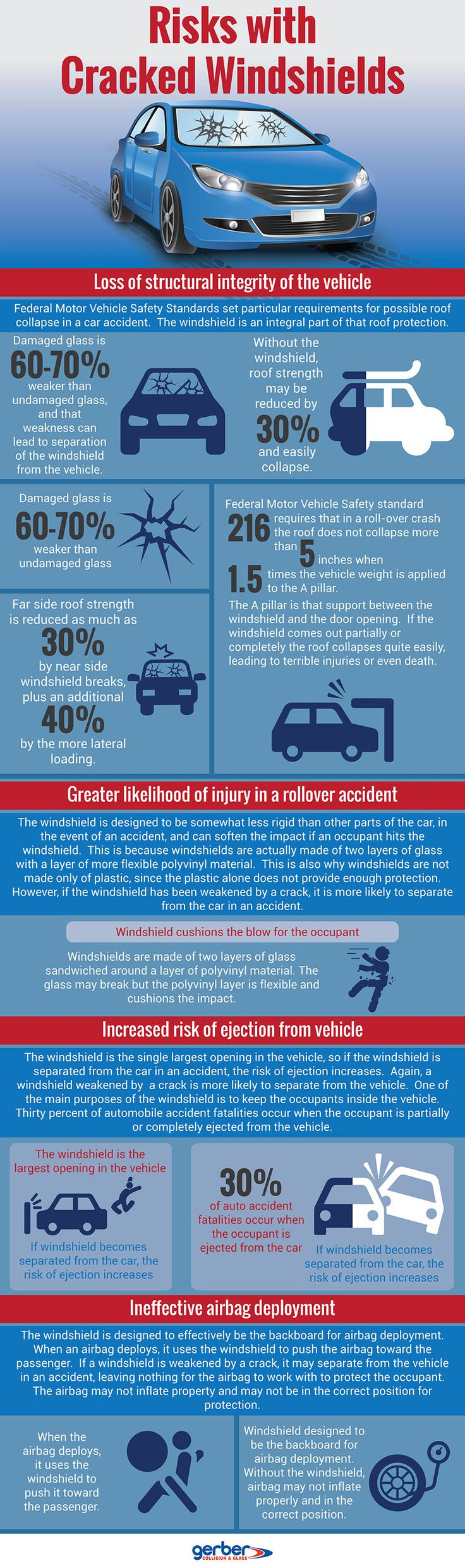 Risks with Cracked Windshields #infographic #Driving #Transportation