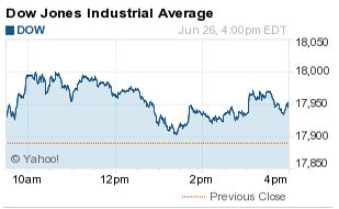 Dow Jones Industrial Average Today Adds 56 Points Dow Jones  #DowJones
