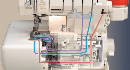 Understanding the Serger