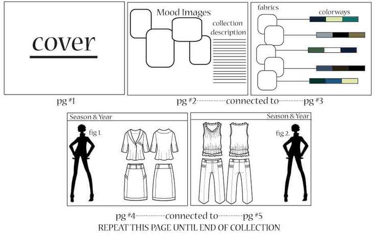 HOW TO - How to create a fashion portfolio