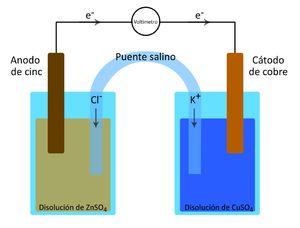 Una celda electroquímica es un dispositivo  para generar electricidad por medio de una reacción redox, en donde la sustancia oxidante está separada de la reductora de manera que los electrones deben atravesar un alambre de la sustancia reductora hacia la oxidante. En una celda el agente reductor pierde electrones por tanto se oxida. El electrodo que verifica la oxidación se llama ánodo. En el otro electrodo la sustancia oxidante gana electrones y por tanto se reduce.