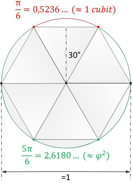 Did you know that a royal cubit is 1/6th the perimeter of a circle with diameter 1. This may also reveal why we can find so many references to Pi and Phi in the Great Pyramid.